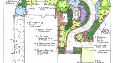 Backyard Design Nokesville